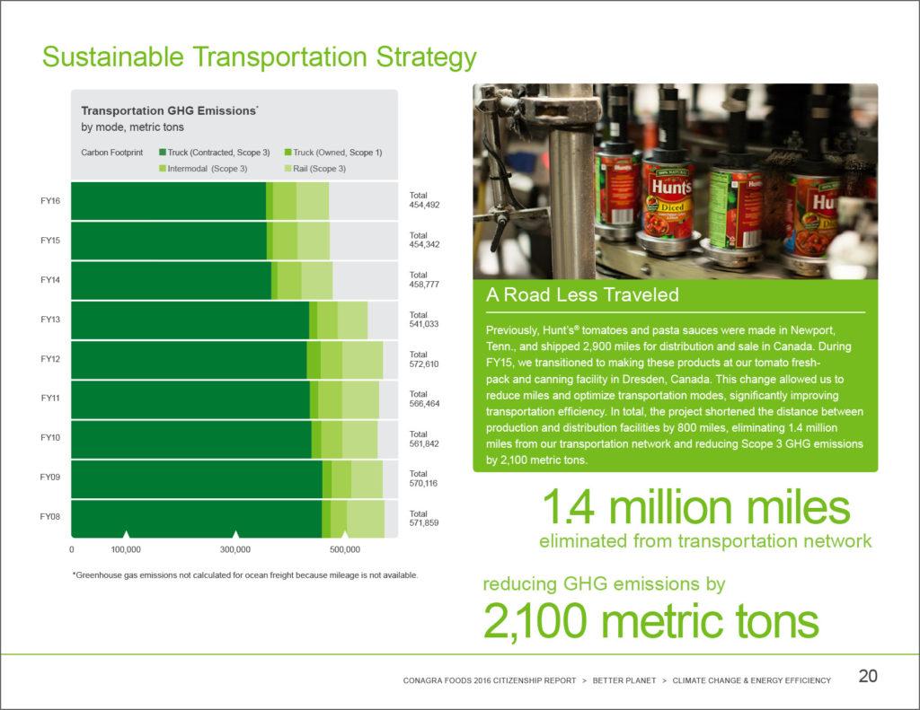 Conagra Sustainability Report_0000s_0007_Sustainable